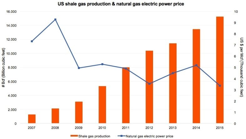 1491910460182_US shale gas production & natural gas electric power price