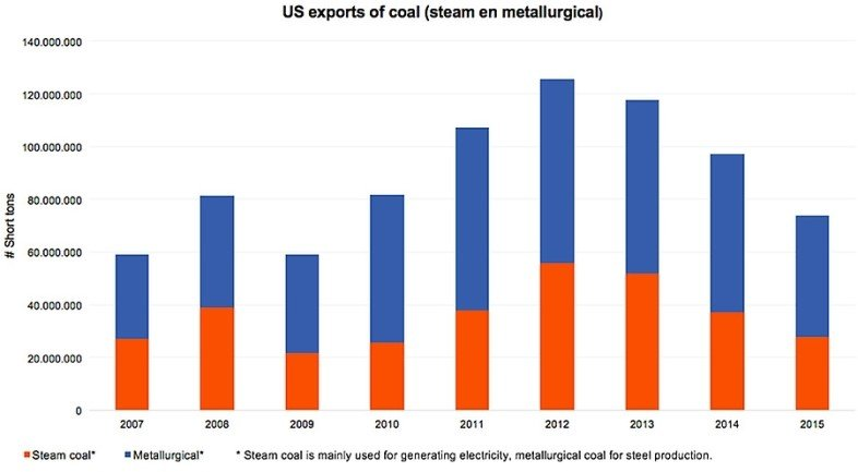 1491910594637_US exports of coal (steam en metallurgical)