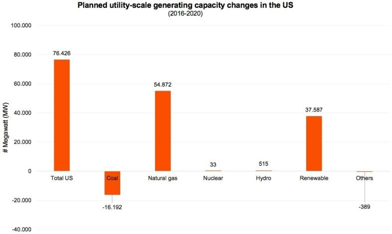 1491910644696_Planned utility-scale generating capacity changes in the US